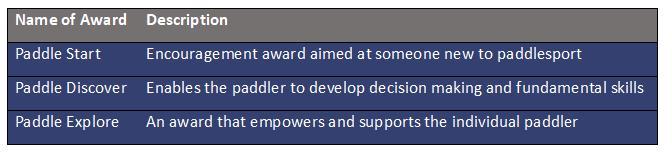 Paddle Awards Table V2