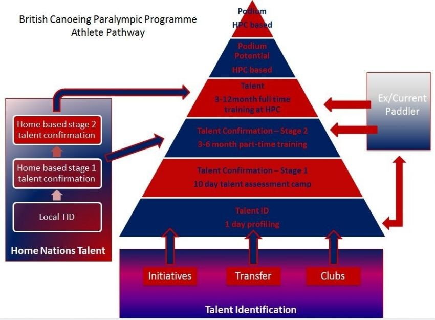 Talent Pathway Model