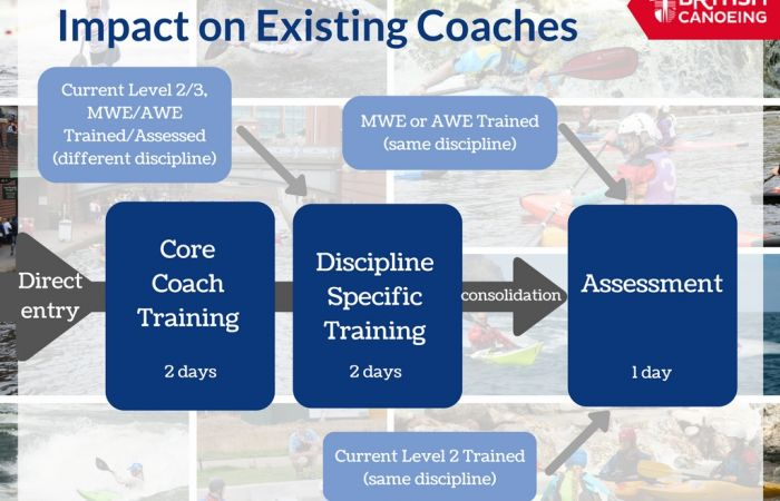 Coach Award Advice for Trainee MWE/AWE and Level 2 Coaches