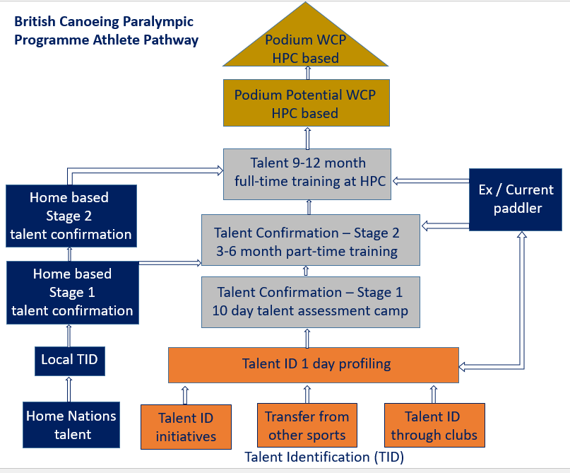 Paracanoe Talent Pathway Model V2
