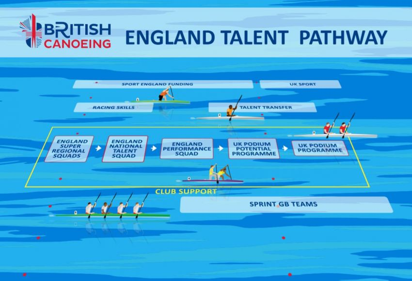 England Talent Pathway